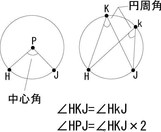円周角、中心角