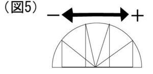 直角三角形の切り替わり