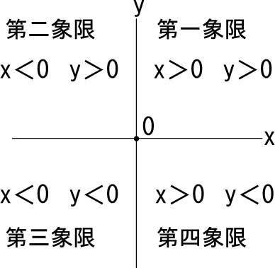 座標平面の象限