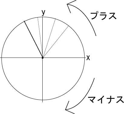 動径の回転