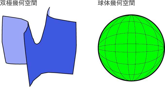 非ユークリッド空間の例